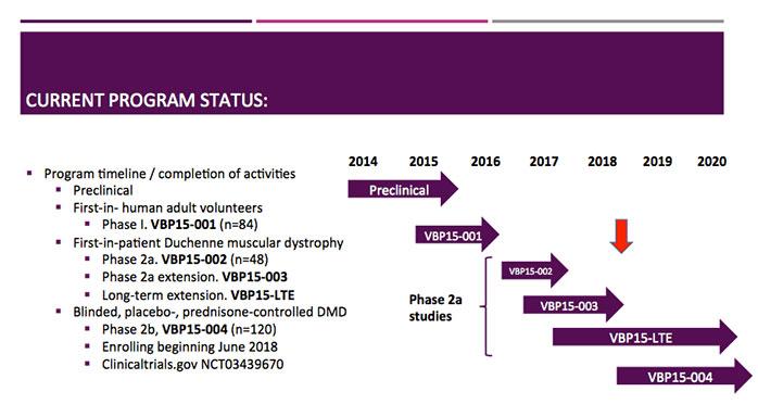 Clinical Trials 2018